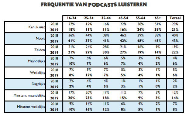 podcasts Vlaanderen Digimeter